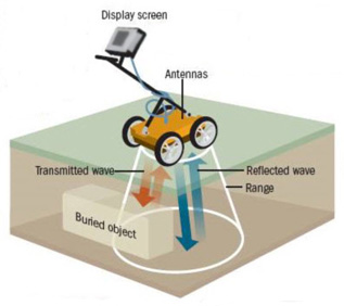 Basic Principal of Ground Penetrating Radar (GPR)